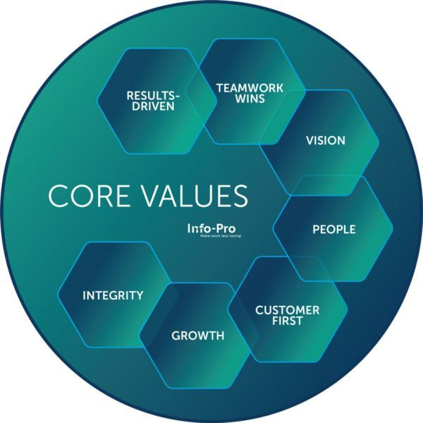 Info-Pro Core Values: Results-Driven, Teamwork Wins, Vision, People, Customer First, Growth and Integrity